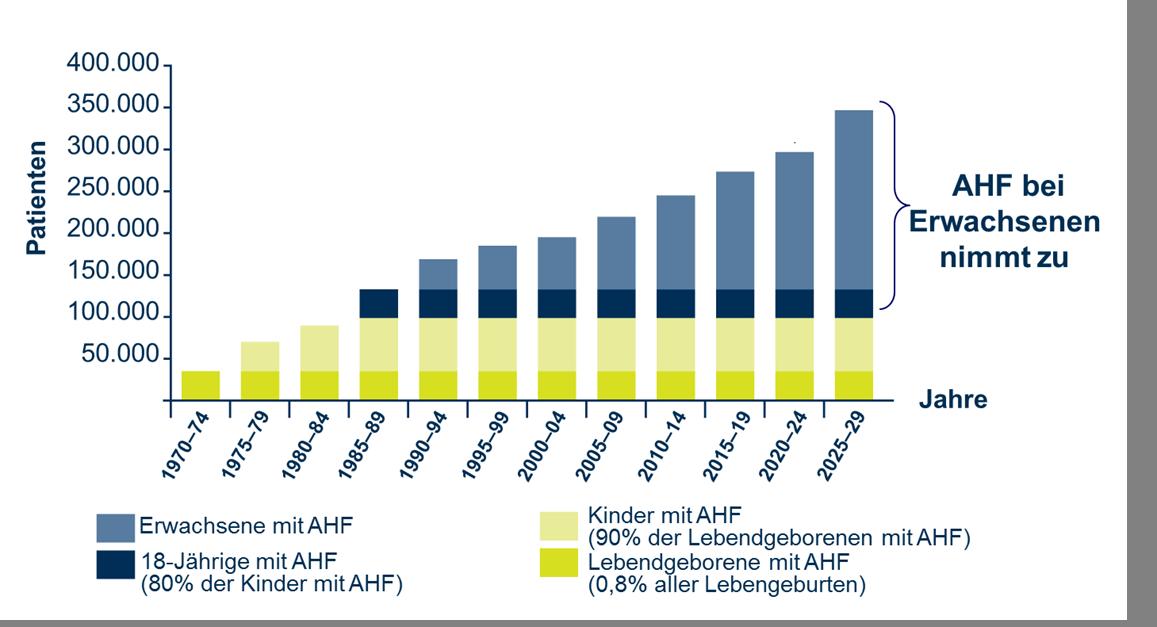 Entwicklung der AHF-Patientenzahlen in Deutschland.