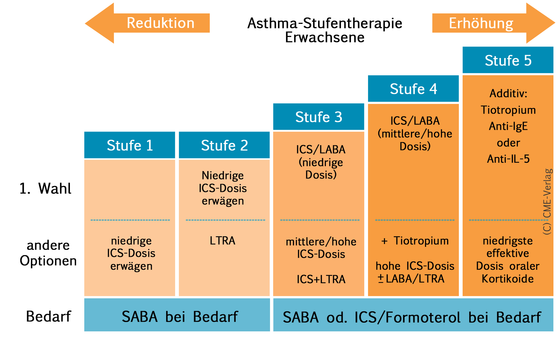 Asthma-Stufenschema