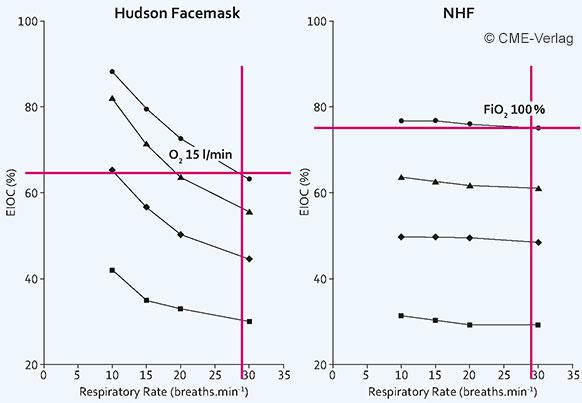 Sauerstoffkonzentrationen (EIOC) in Abhängigkeit von der Atemfrequenz